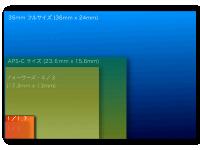 1/1.17型イメージセンサーサイズ