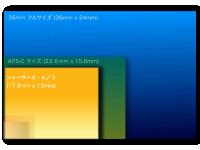フォーサーズのイメージセンサーサイズ
