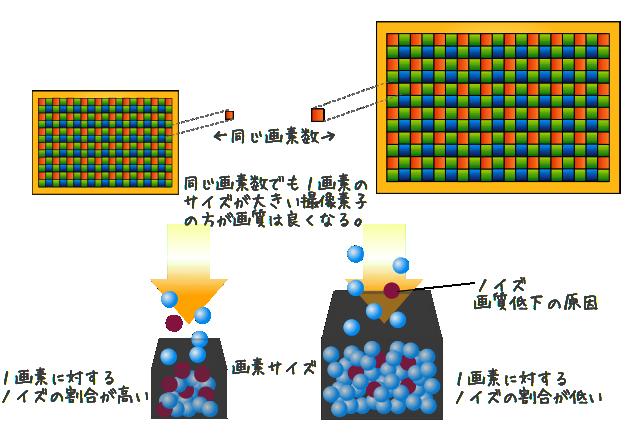 画素数と1画素の関係