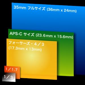 イメージセンサーサイズ