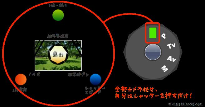 コマンドダイヤル初心者モード