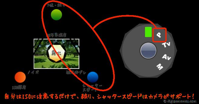 プログラムモード